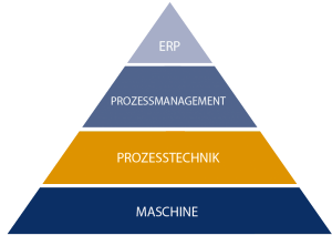 Prozesstechnik Pyramide